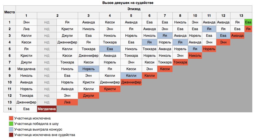 Участники третьего сезона топ-модель по-американски