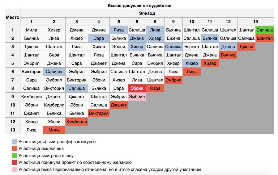 Топ-модель по-американски список участников 9 сезона