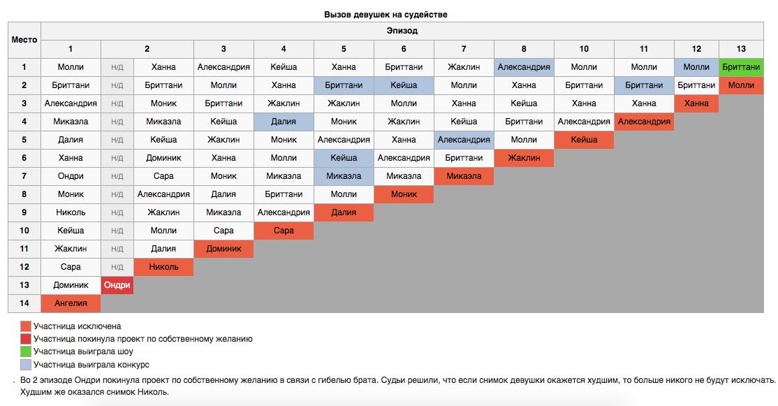 16 сезон топ-модель по-американски результаты